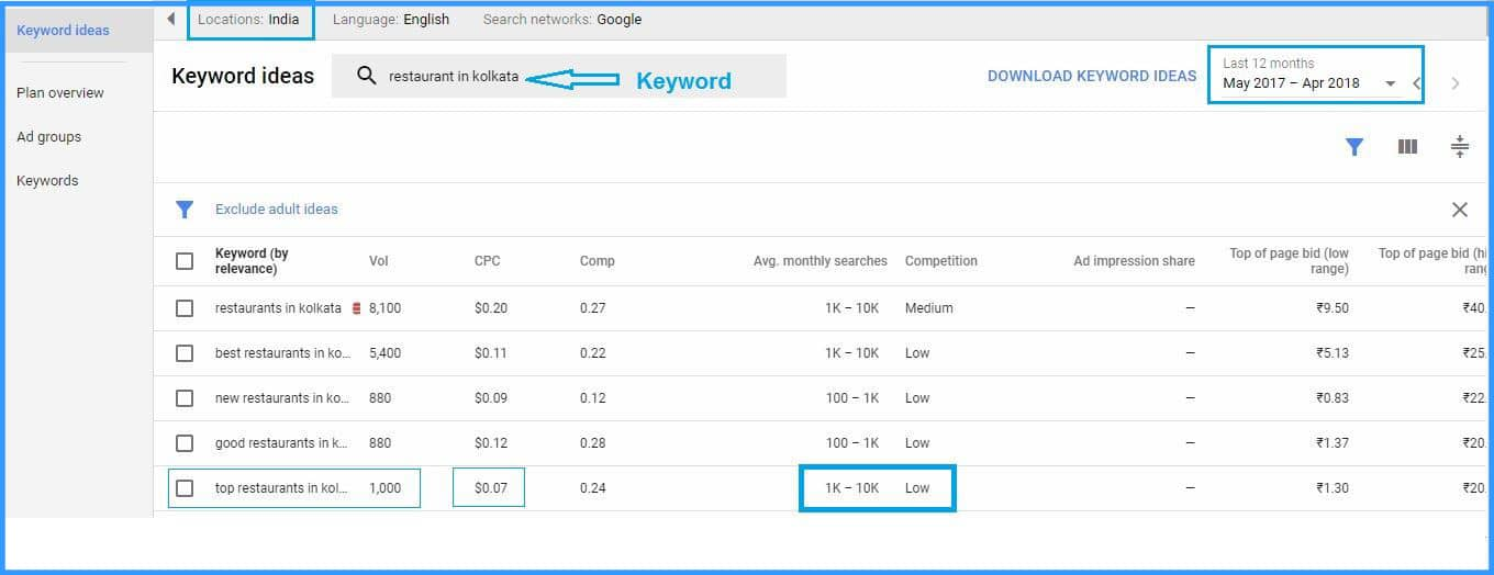 Keyword Research, SEO Tips for Beginners